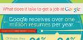 Ciekawostki na temat pracy w Google. Jak wygląda rekrutacja?