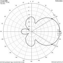 Jak czytać charakterystykę anten.
