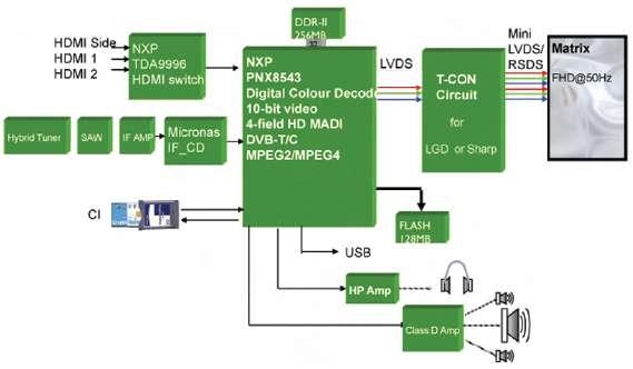 LCD Philips 32PFL5604H  Nie dzia�aj� wej�cia HDMI