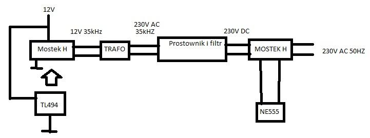 Przetwornica 12V/230V 200W bez trafa sieciowego.
