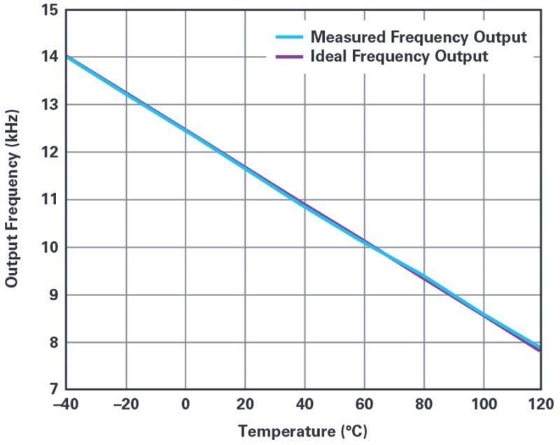 Rzadko zadawane pytania: jak jedną linią GPIO zmierzyć temperaturę?
