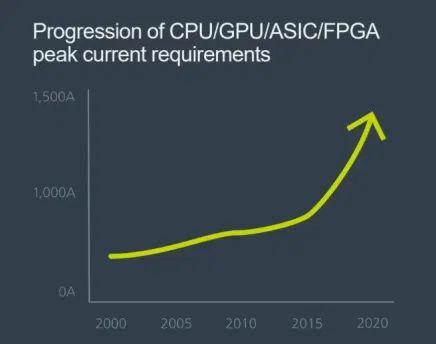 Procesory AI następnej generacji sięgają po zasilanie systemowe 48 V
