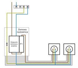 Podłączenie rozdzielnicy układ TN-C