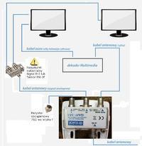 Multimedia - jak pod��czy� drugi telewizor?