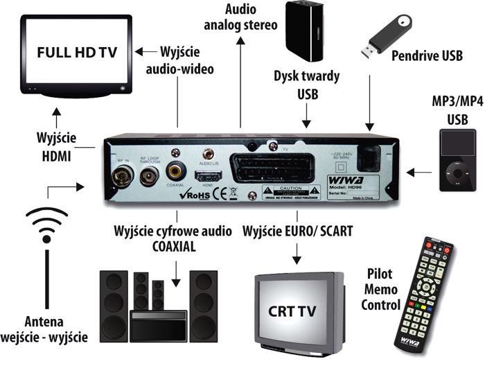 Hands-on wireless media stick « iknowsomething. Com.