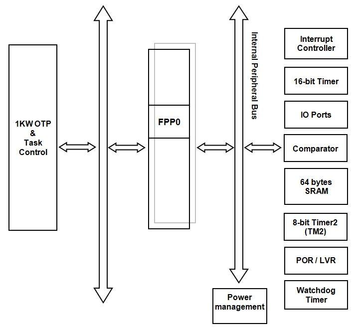 Układy Padauk dostępne do programowania w SDCC