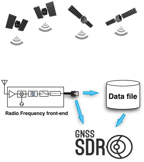 Otwarty odbiornik GPS SDR