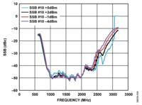 Prototypowy transmiter niskiego błędu firmy Analog Devices