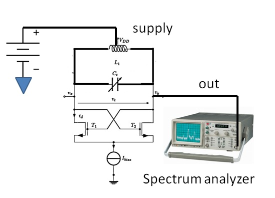 setup and measure of phase noise using spectrum analyzer