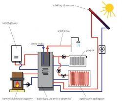 Połączenie trzech żrodeł Pieca gazowego, pieca na ekogroszek i kolektorów