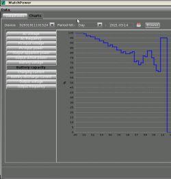Inverter firmy MPP SOLAR typ PIP5048MG 64V