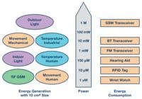 Postępy w zakresie systemów zbierania energii