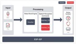 Asystent głosowy Espressif ESP-Skainet dla systemów wbudowanych
