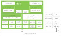 Grupa TQ preentuje moduły z NXP i.MX 8X ARM Cortex-A35