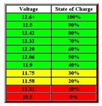 Ładowanie akumulatora przez baterie słoneczną 10W