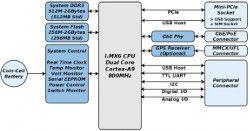 Nowy komputer jednopłytkowy Gateworks - brama IoT z komunikacją komórkową