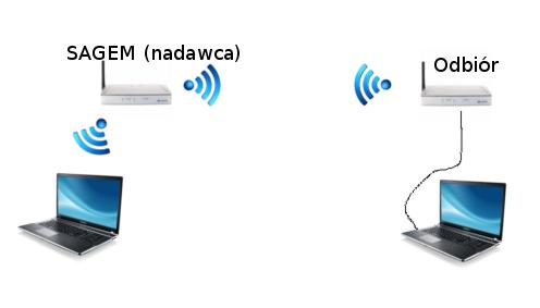 Mostek WiFi pomiędzy dwoma routerami i sieć.