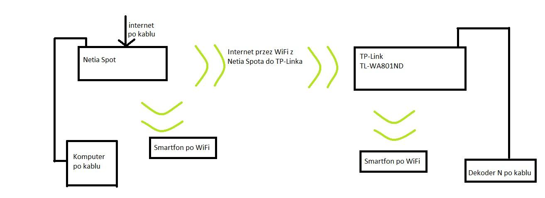 Netia Spot po��czenie z TP-Link w trybie bridge + AP