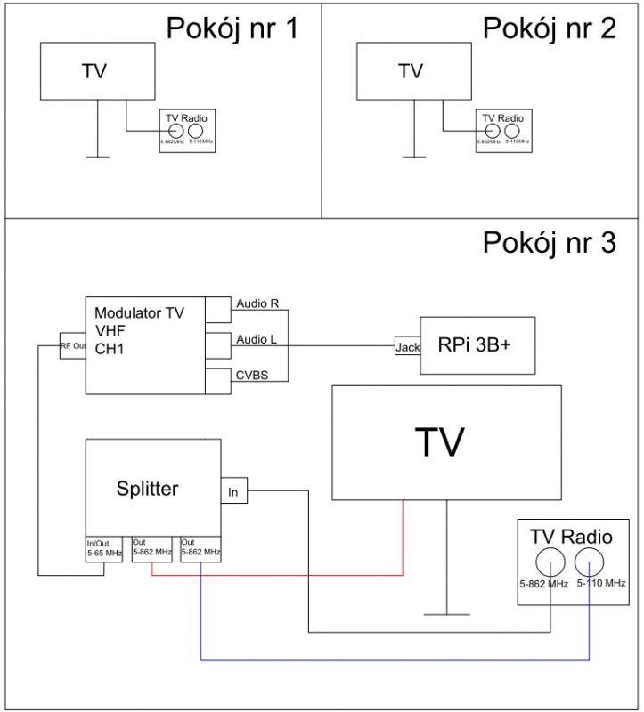Przesył obrazu oraz dźwięku przy wykorzystaniu modulatora TV i gniazd antenowych