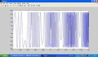 MATLAB sinusoidalna modulacja częstotliwości