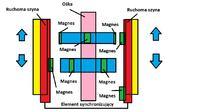 Silnik magnetyczny współpraca- Legnica