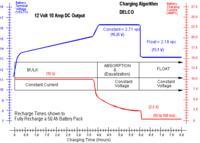 Renault Grand Scenic 2,0 16V - Napięcie ładowania na poziomie 15V DC.