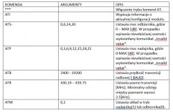 Adapter układów RFM12b [AT commands]