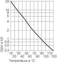 Kocio� HERMAN Laser 24E - Awaria c.o. Migaj�ce diody