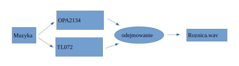 Porównanie wzmacniaczy operacyjnych TL072 vs OPA2134