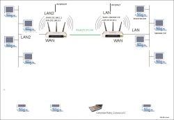 Połączenie dwóch sieci LAN o różnych adresach