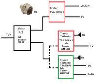 Podział kablówki: najpierw splitter, potem dwie zwrotnice. Jak to zrobić?