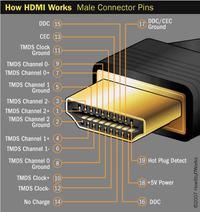 hdmi-DVI - Połączenie komputera z projektorem
