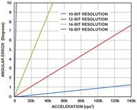 Precyzyjny cyfrowy rezolwer do pomiaru kąta i prędkości obrotowej.