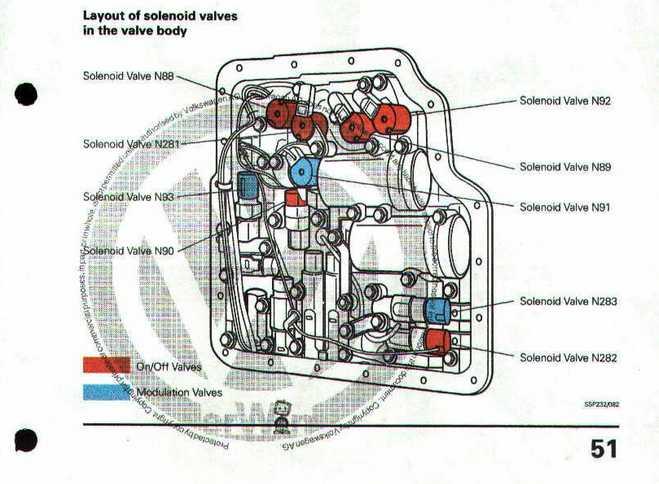 Passat 98r. 1.8T - Automat lokalizacja i oznaczenie zawor�w elektromagnetycznych