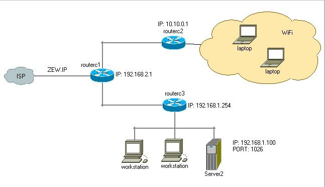 Dwa routery i przekierowanie portu