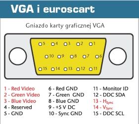 Podłączenie VGA do mini din 10(komputer pod radio z nawigacją)
