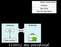 Nowy sposób licencjonowania w Google Android