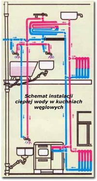 Podkowa C.O z Kuchni w�glowej grawitacja.