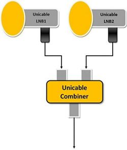 - Czy do rozdzielenia sygnału konwertera unicable wystarczy sam trójnik?