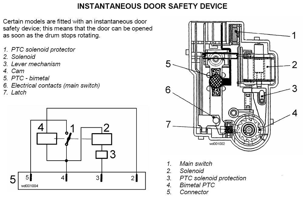 Pralka LAVAMAT 70330-W. Blokuje drzwi. Nie rusza na żadnym programie.