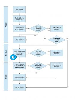 Zarządzanie zadaniami w środowisku Arduino (TaskScheduler)