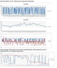 Zafira B Silnik Z16XE1 - P0171;prośba o interpretacje danych;Lambda schodzi zera
