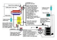 Jak oszukać kocioł gazowy kominkiem ?
