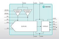 Maxim Integrated MAX11905 - 20-bitowy przetwornik ADC o szybko�ci 1,6 MS/s
