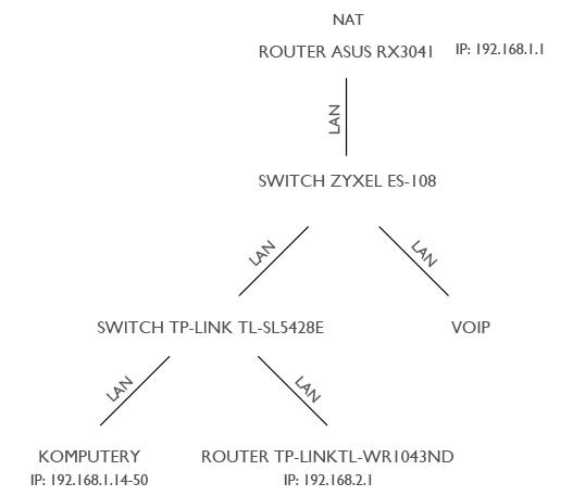 Konfiguracja sieci LAN/WLAN