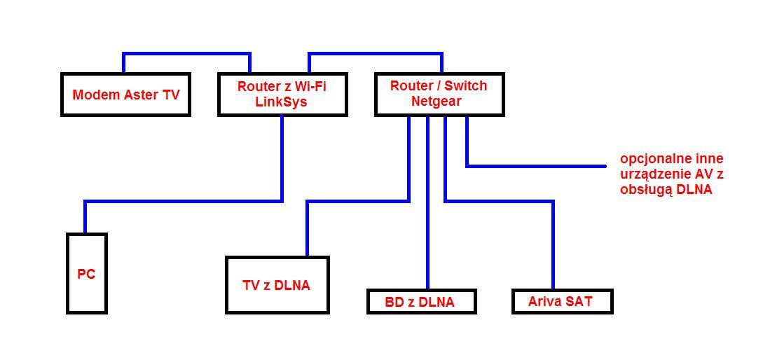 Router Cable/DSL Netgear RP614 v4 jako switch kablowy w domowej sieci