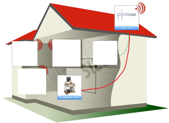 Internet Radiowy + jaki Router