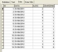 SQL Firebird - sortowanie po okresach