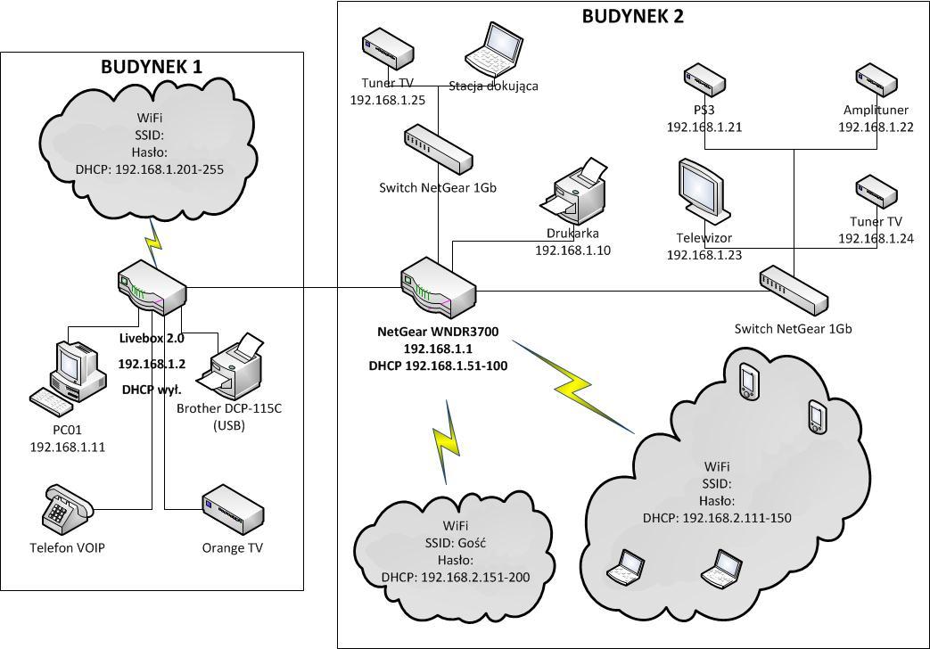 Budowa sieci domowej - Livebox i Router DSL