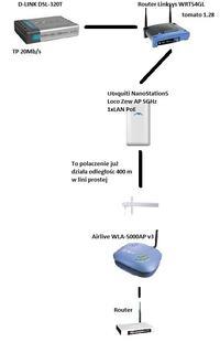 Konfiguracja Sieci 3 X 5Ghz Ubiquiti (odległości 400 m i 2 X 1,2 km) - TP 20Mb/s